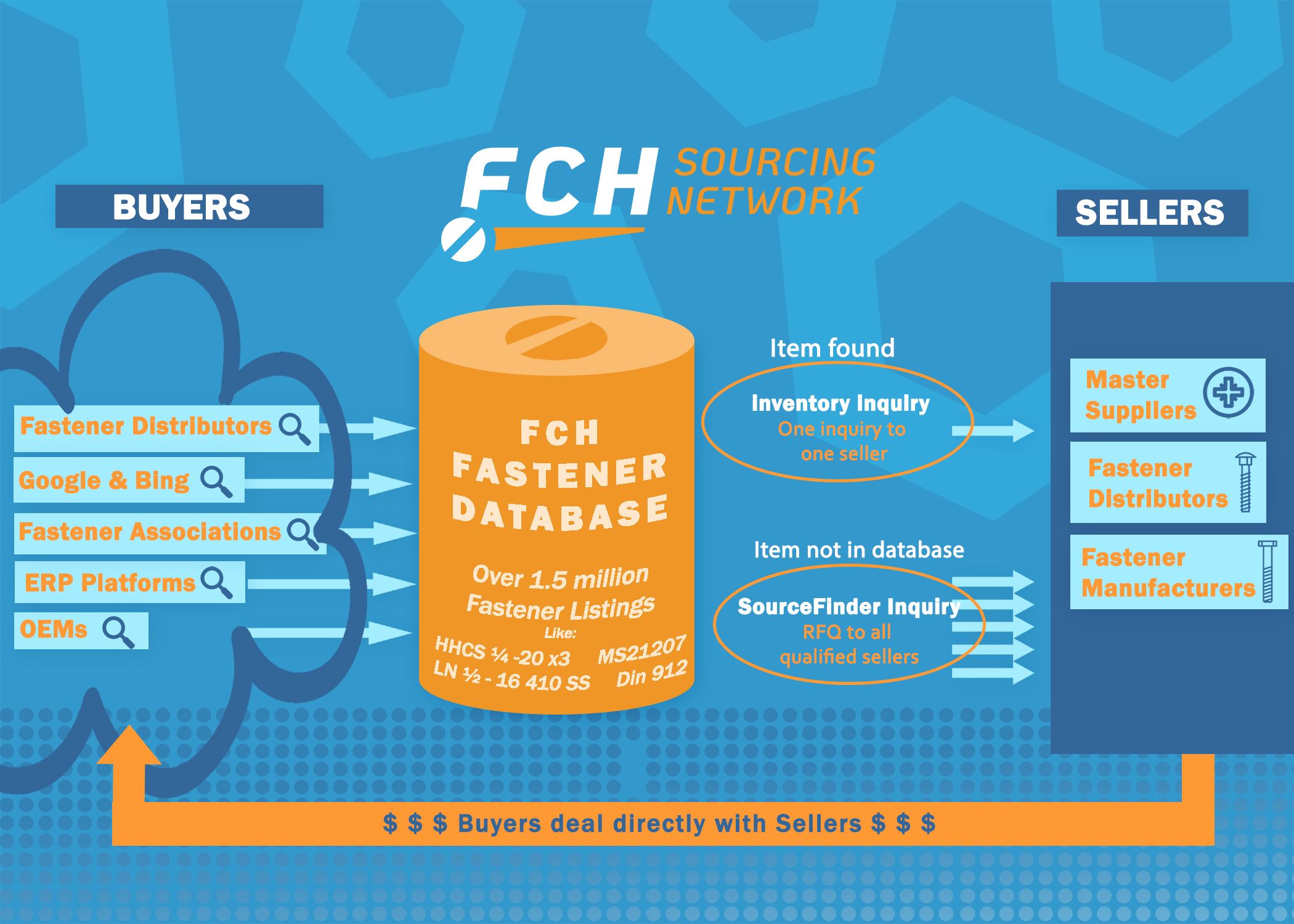 how the FCH Sourcing network works